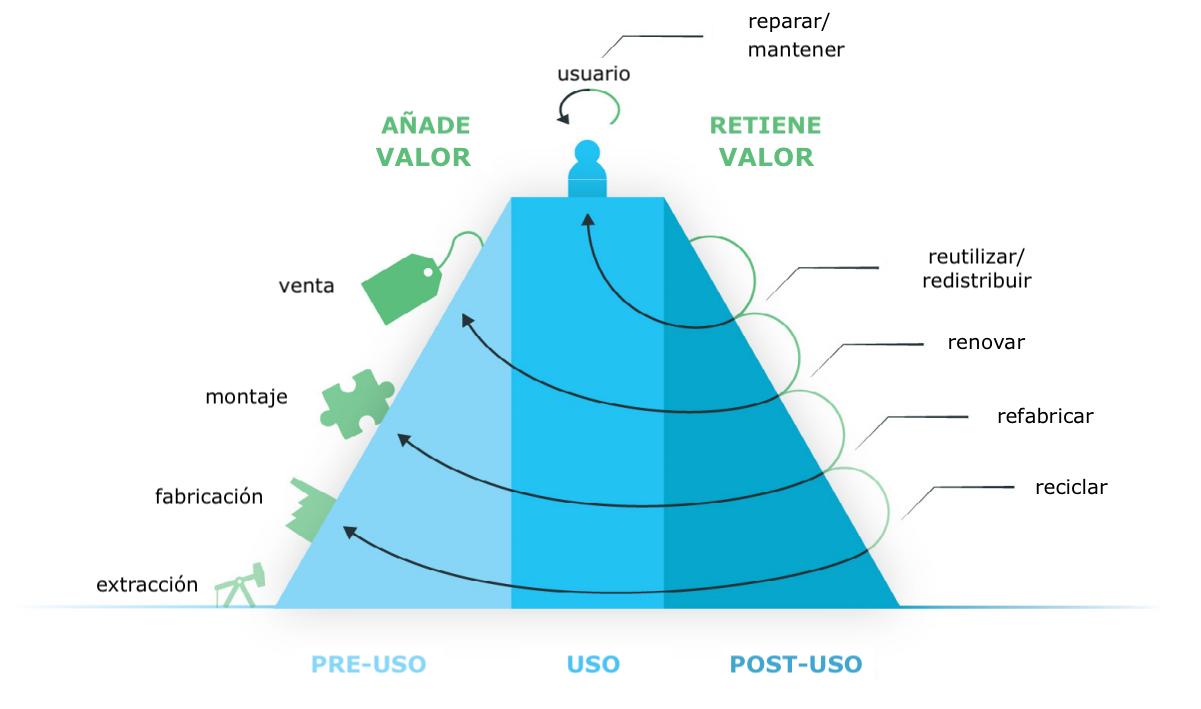 piràmide valor ECircular_es