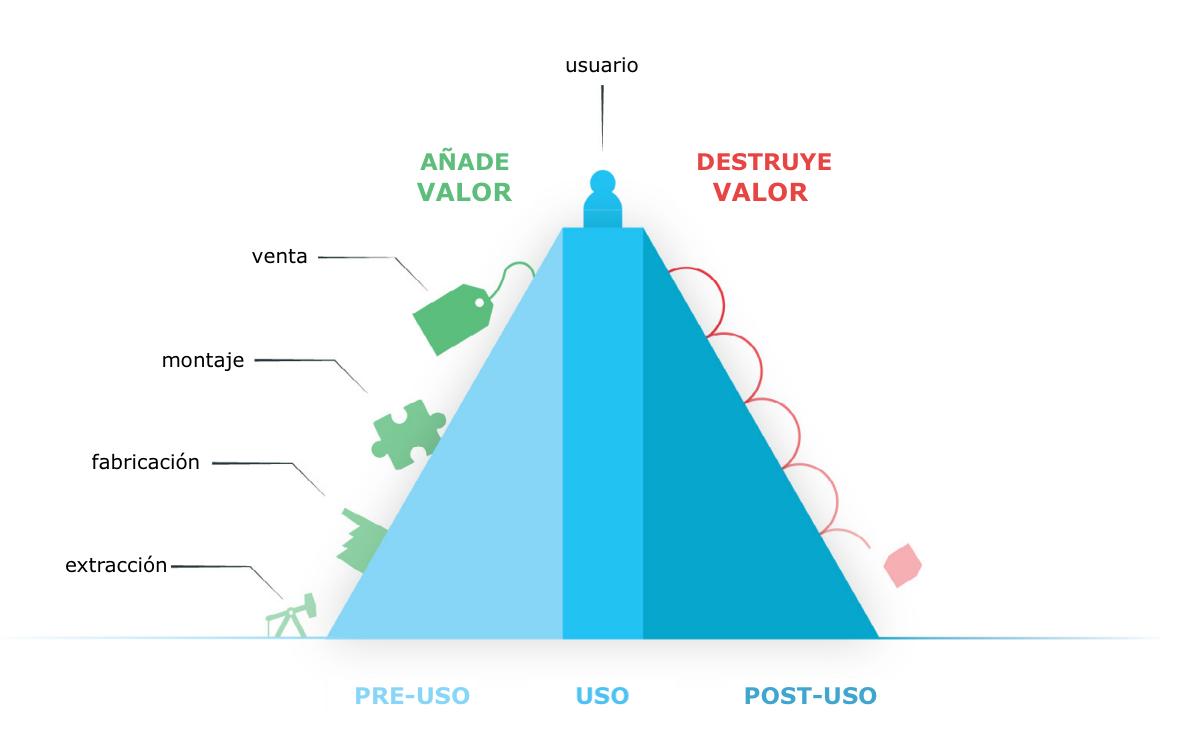 piràmide valor ELineal_es